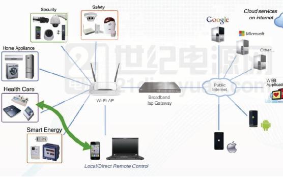如何提升物联网设备的可靠性?详细调试方法资料概述