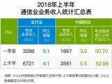 中国移动公布的数据显示,其正在艰难度过最为困难的...