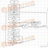 以STC89C52单片机为核心的电子密码锁设计