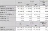 国星光电净利营收2.2亿元,同比增长46%