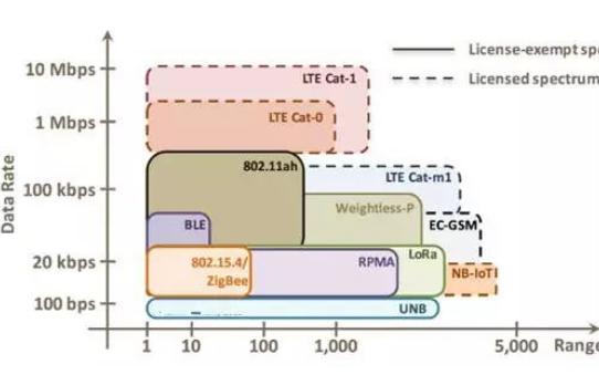 LoRa与NB-IoT哪个才是物联网的娇宠?