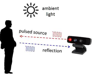"""機器人設計中提供""""周圍環境感測""""挑戰"""