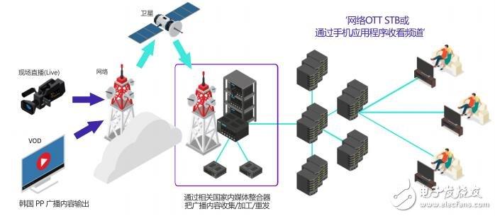 利用Rom的区块链技术在通信服务中的认证