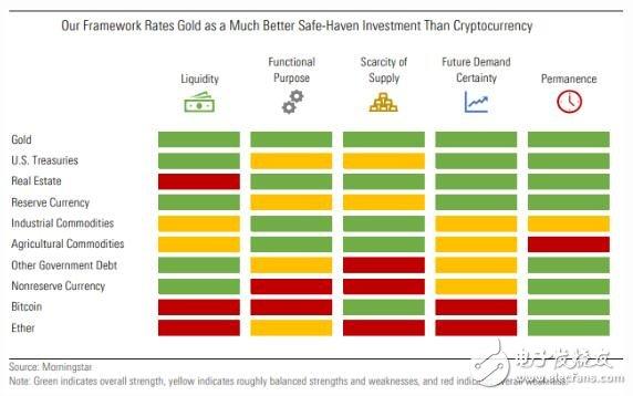 加密货币未来真会取代黄金吗