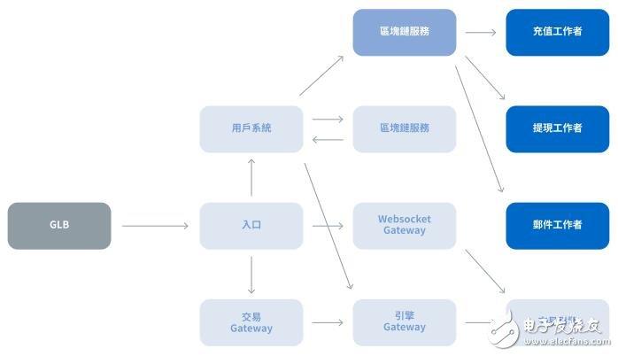 ExCraft交易平台的建立,通过交易透明度给所有的加密货币证明了价值