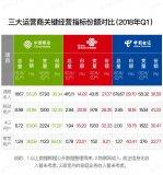 混改后的中国联通营收和利润都取得不错成绩,却仍然...