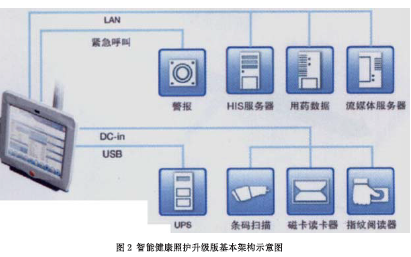 电脑平台与物联网技术用于病床边照护系统的详细资料免费下载