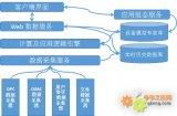 工业long8龙8国际pt网关用于PLC数据采集系统中的优势特点