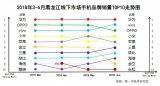 中国手机区域市场发展动态报告:黑龙江手机手机市场趋势