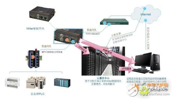 智能工业设备远程监控系统设计方案