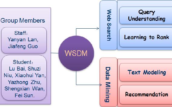 网络搜索-填补信息断层的详细中文资料免费下载