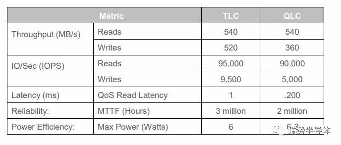 QLC闪亮登场,与其他闪存的区别是什么?