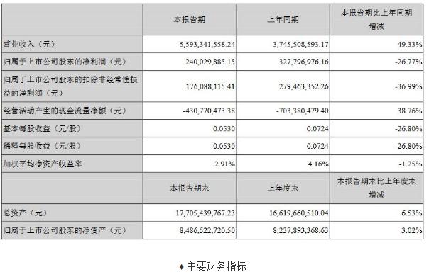 兆驰股份披露上半年业报,LED产品及器件实现营收8.36亿元,占比总营收14.95%