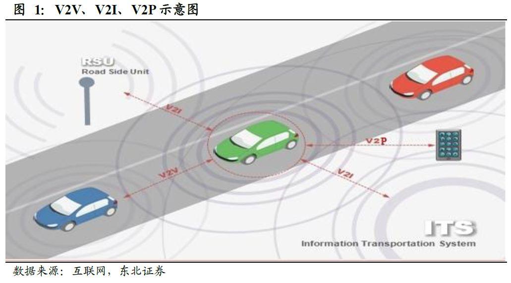 V2X 技术走向成熟,规模商用时代到来