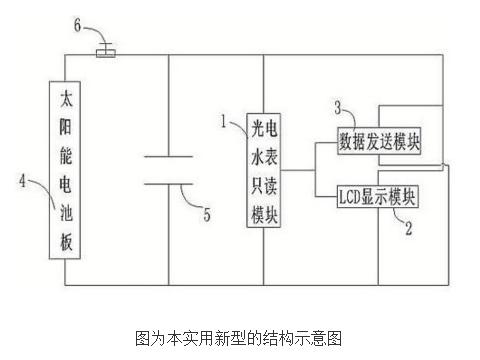 【新專利介紹】智能感應水表