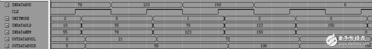 如何利用FPGA硬件实现固定倍率的图像缩放?