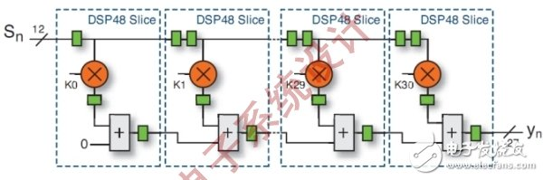 如何利用FPGA技术来解决DSP的设计难题?