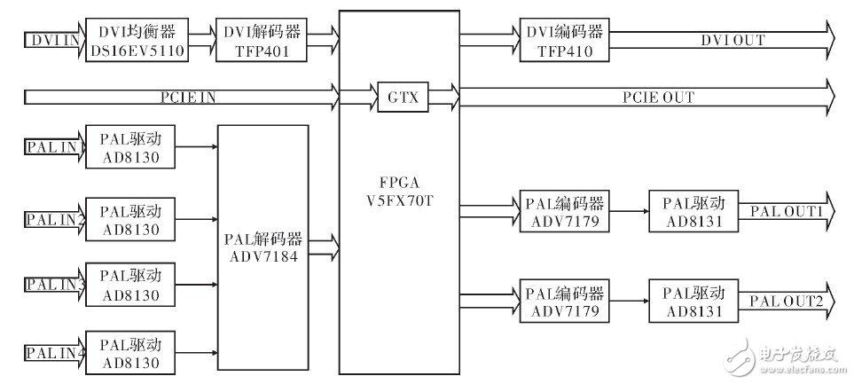 以FPGA机载为核心的实时视频图形处理系统设计