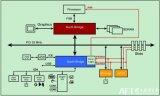 PCIe总线的错误报告机制中四个比较重要的概念