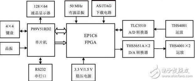 以FPGA为核心控制的电子设计竞赛电路板设计和实现