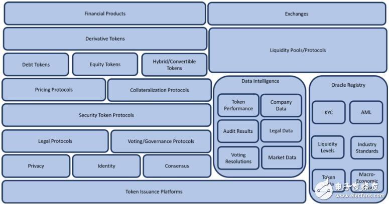 区块链安全代币2.0技术解析