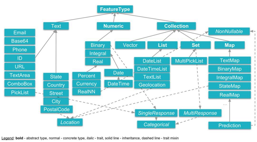 软件巨头Salesforce带来AutoML杀手TransmogrifAI