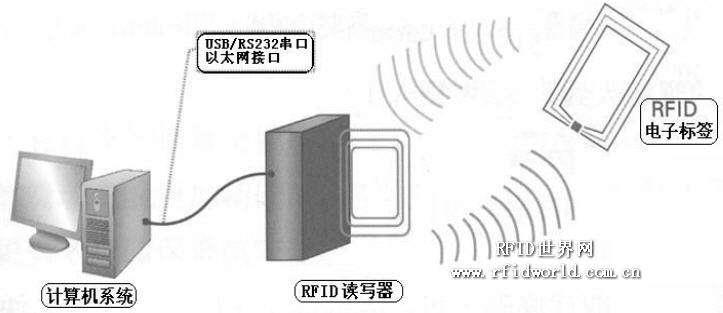 RFID技术和自组网无线通信技术,对企业人员身份...