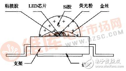 Si衬底LED芯片是如何进行封装与制造的?