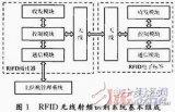 关于RFID无线射频识别龙8娱乐城官网研究详解