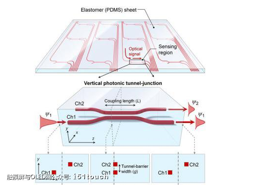 新型光学压力传感器创造敏感型人造皮肤