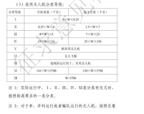 在中国放飞无人机将要官方执照?民航局就规管驾驶员咨询公众