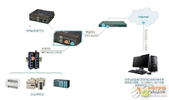 PLC远程监控系统给汽车装备的制造带来了哪些优势