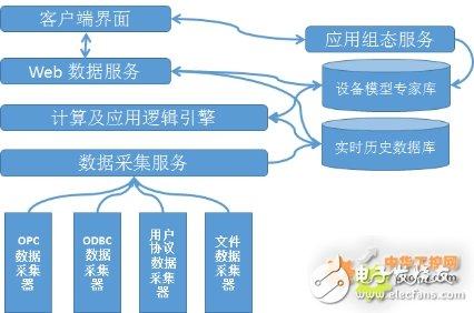 工业智能网关用于PLC数据采集系统中的优势特点