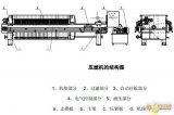 英威腾PLC在压滤机中的应用龙8国际下载