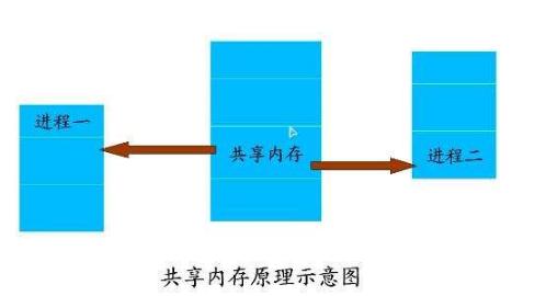 淺析嵌入式Linux中進程間的幾種通信方式