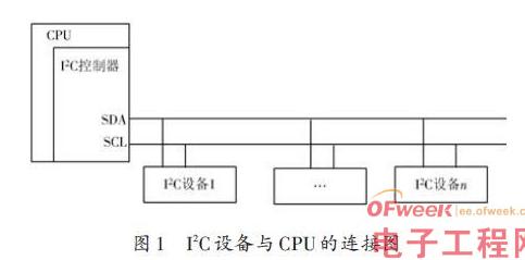 基于嵌入式Linux下的I2C设备驱动的总体思路与框架设计