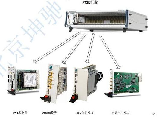 PXIe總線控制器:由PXIe-1010總線控制模塊與FirmDrive構成,大大簡化PXIe板卡的研制開發