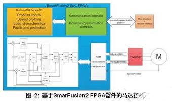 一招教你设计SoC FPGA的工业和马达控制?