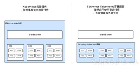 全球公测,阿里云Serverless Kubernetes 更快、更强、更省心