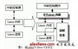 基于Linux的嵌入式实时操作系统研究应如何进行...