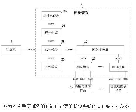 【新专利介绍】一种智能电能表的检测系统