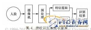 基于无限射频识别技术RFID的人身份识别系统0设计