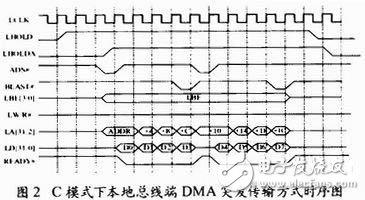 1394b数据传输有什么特点?如何利用FPGA设计一个1394b双向数据传输系统?
