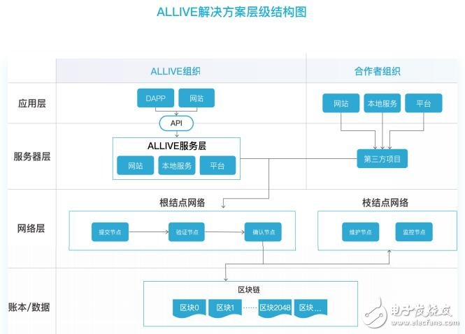 什么是ALLIVE网络,跟区块链有什么关联