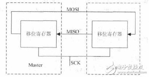 SPI总线是什么?FPGA串行外围接口SPI设计应如何实现?