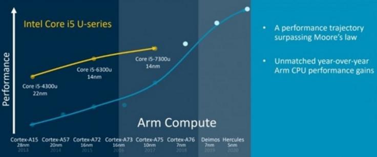 外媒曝苹果正研发基于ARM架构的笔记本CPU,或将弃用Intel处理器