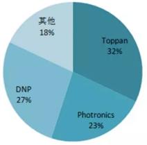 掩模版主要厂商市场份额包括国外企业和国内企业