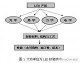 大功率LED封装有哪五大关键技术?