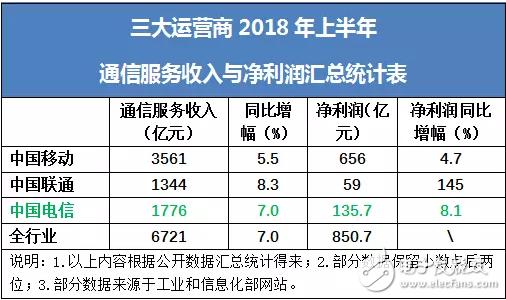 中国电信公布2018年中期业绩财报:经营收入达1930.29亿元,股东利润达135.70亿元