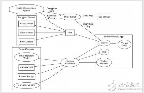 什么是ASOBI MARKET,将怎样用区块链技术解决问题